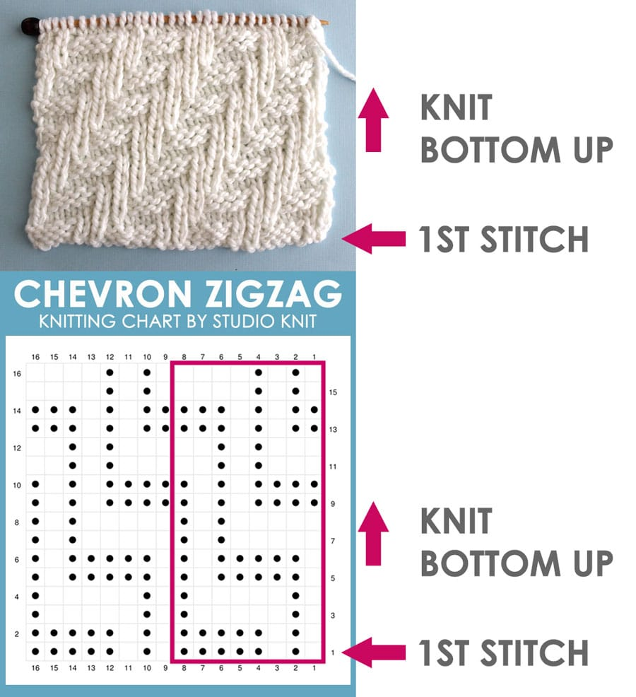Direction to Read a Knitting Chart Example by Studio Knit of the Chevron Zigzag Knit Stitch Pattern